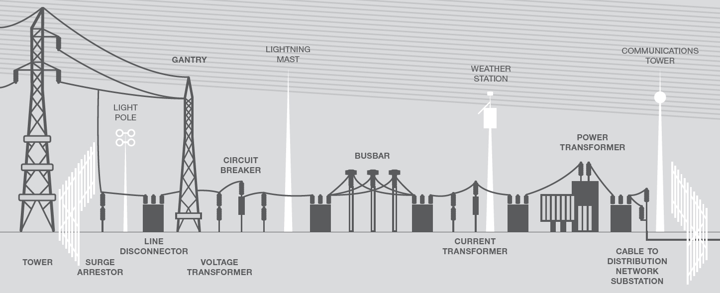 What makes up a substation